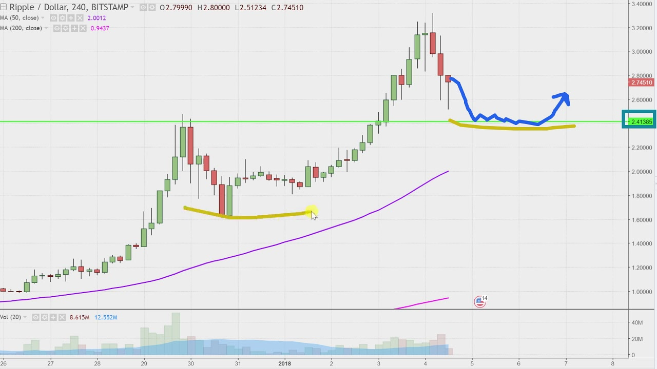 trading cryptocurrency on gdax analysis
