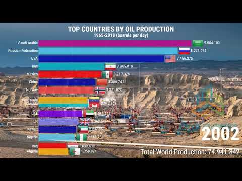 List of Countries by Oil Production