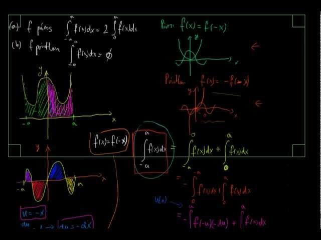 Helyettesítés és görbék által közbezárt terület 3