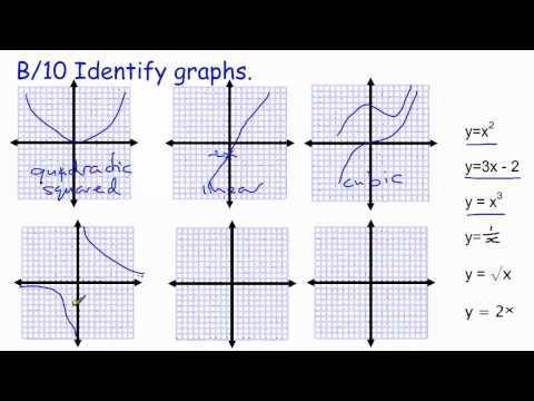 Recognition of Graphs (with videos, worksheets, games & activities)