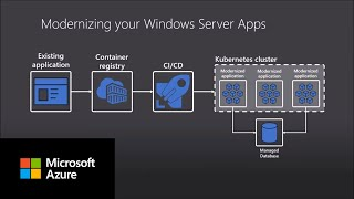 Cost optimization with Windows containers