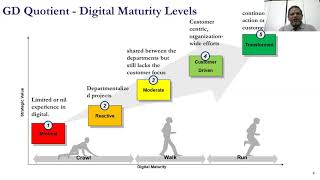 How to conduct your DIGITAL MATURITY ASSESSMENT