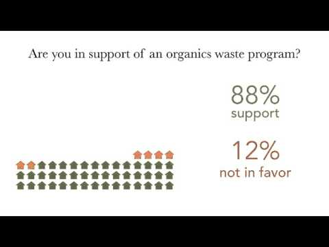 Organic Waste Management In Yolo County Cdps Clarksburg Findings