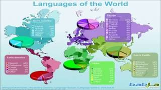 Top 25 Languages with Most Number of Speakers