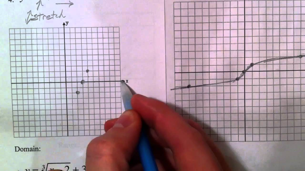 Transformations of Square Root and Cube Root Functions ...