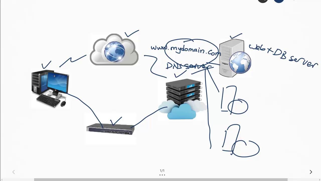 Cara Kerja Domain dan Web Server - YouTube