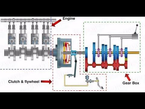 How transmission system works || working of transmission system