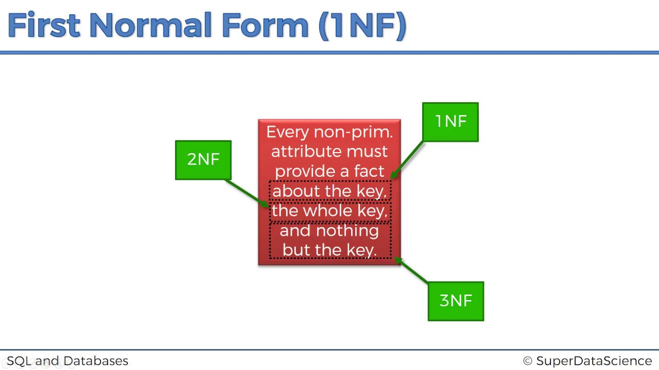 SQL Normal Forms: First Normal Form - YouTube