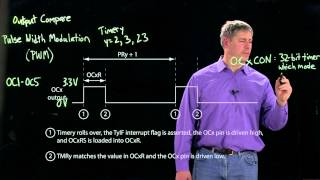 Introduction to the PIC32 output compare (Kevin Lynch)