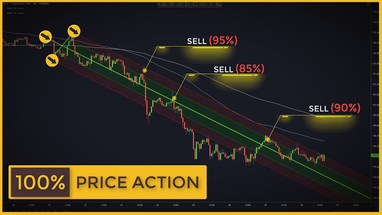 Trading With The Price Action Tool Ignored By 99 Of Traders