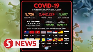 Covid-19: Small spike in new infections at 5,726 cases, seven new clusters