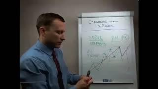 НАДЕЖНЫЕ критерии, когда ТРЕНД ЗАКАНЧИВАЕТСЯ! Технический анализ!
