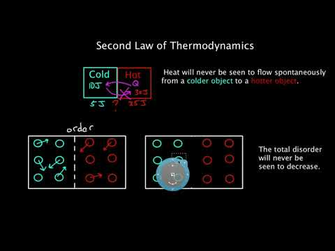 JCT2 - Second Law Of Thermodynamics and Actual Cycles