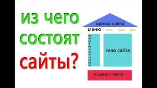 Урок 002 Из чего состоят сайты
