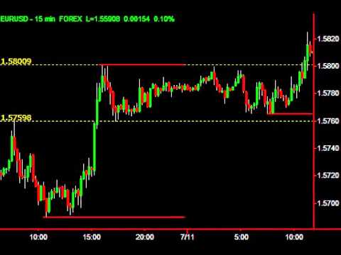 10 minute a day forex trading system