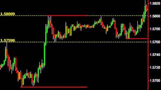 50 Pips in Under 10 Minutes - Easy as ABCD! (Forex Trading)