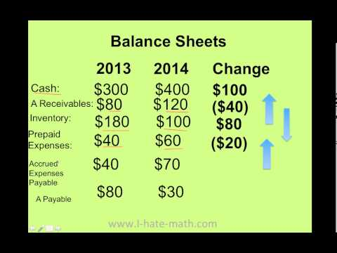 cash flow statement solved problems with adjustments pdf