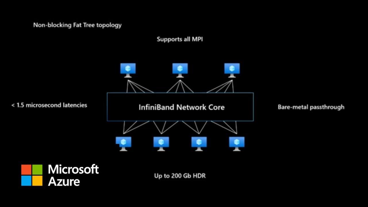 Azure HPC: Platform At-A-Glance