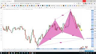 The most accurate strategy for forex trading ever