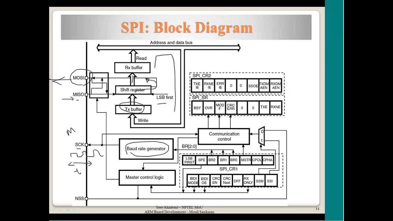 Protocols I2c Spi Uart Gpio Youtube Wiringpi Arduino