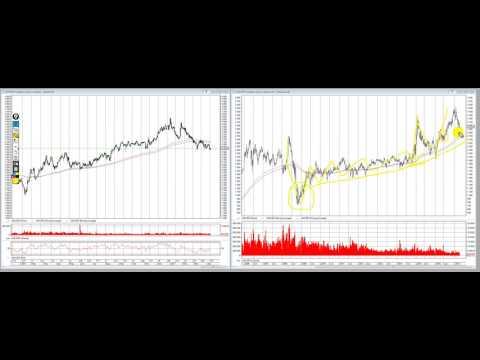 Инвестиционные идеи! Акции, облигации, обзор фондового рынка.