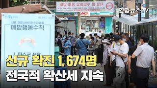 신규 확진 1,674명…전국적 확산세 지속 / 연합뉴스TV (YonhapnewsTV)