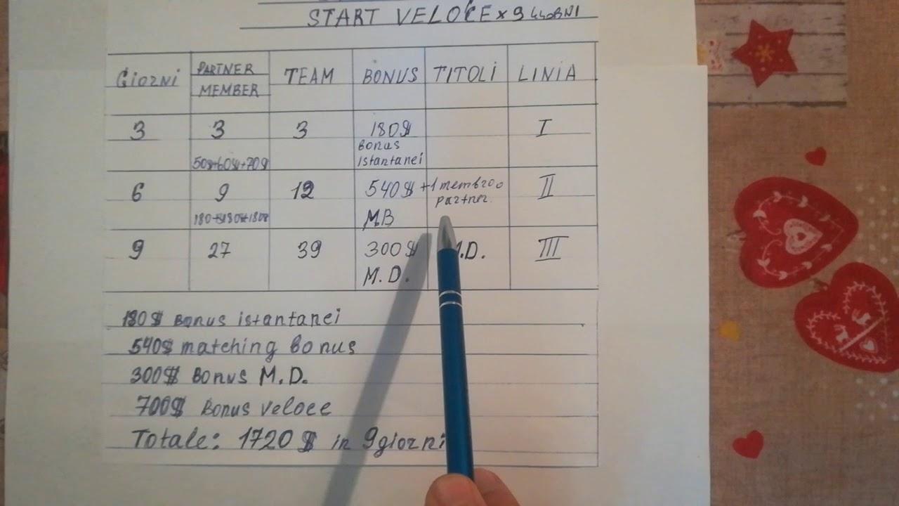 Sistema 3 72 Start Veloce