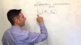 Intro to Asymmetric Key Cryptography