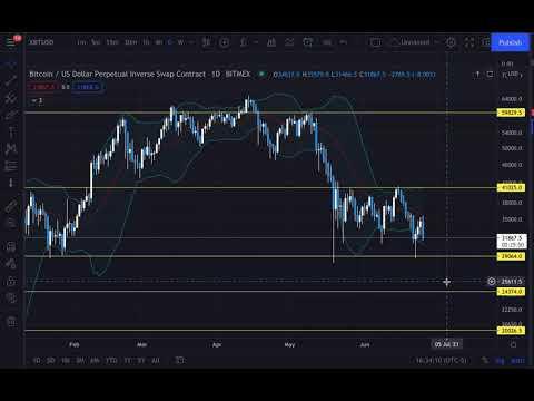 Bitcoin Chart Analysis 6/25
