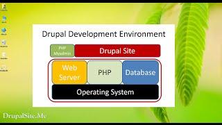 02 - Managing Bitnami Drupal Stack