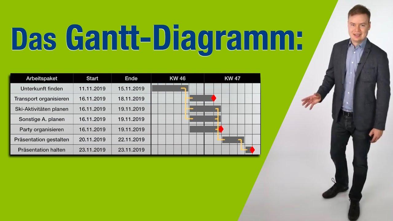 Das Gantt-diagramm Einfach Erkl U00e4rt  Mit Beispiel