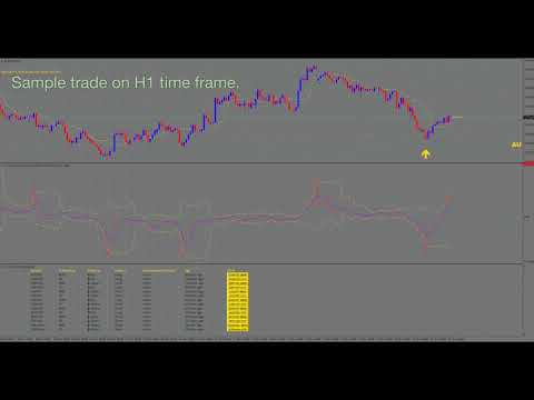 Yacentia non repaint forex trading system