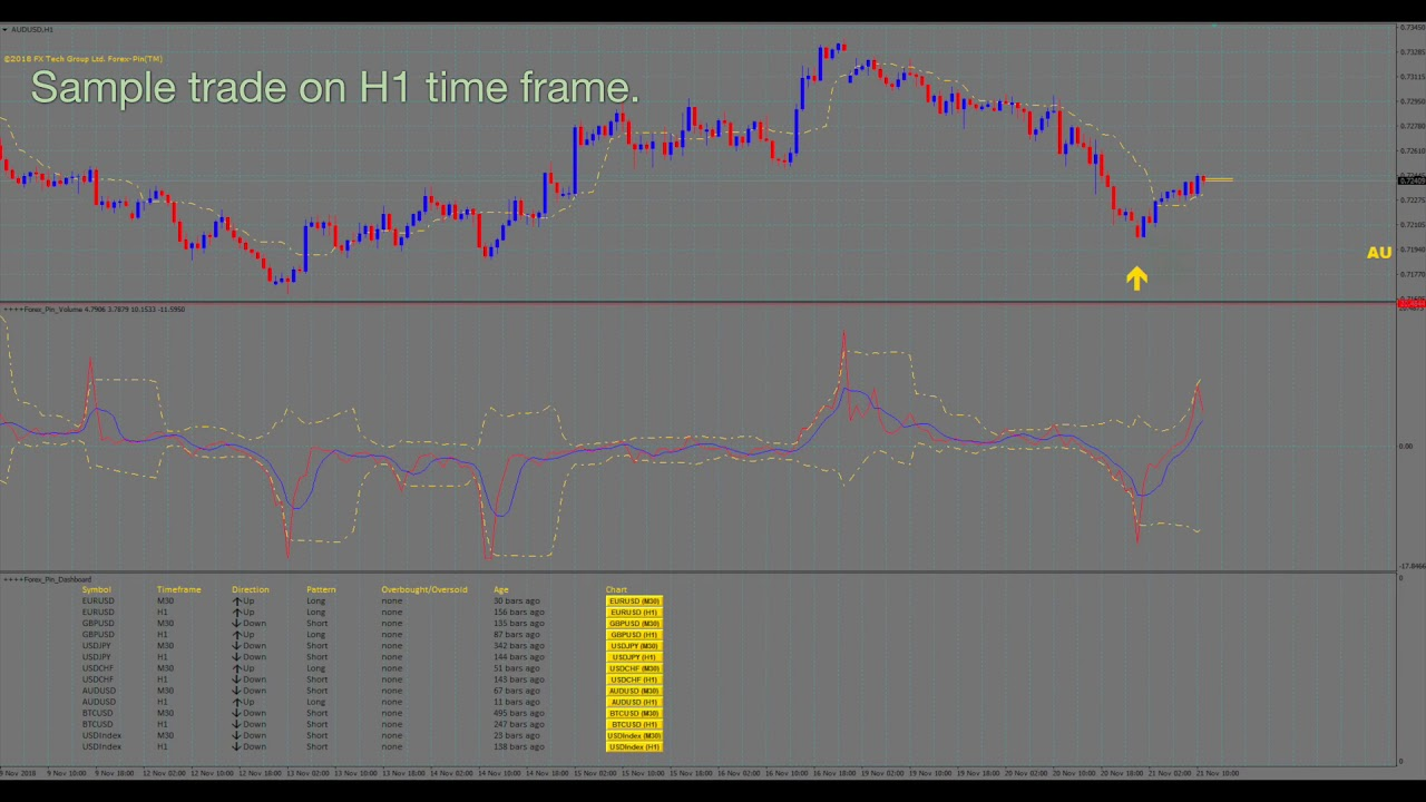 Best Forex Trading Scanner No Repaint Arrow Indicator