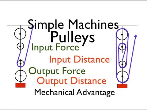 Notes on Simple Machine | Grade 8 > Science > Simple Machine