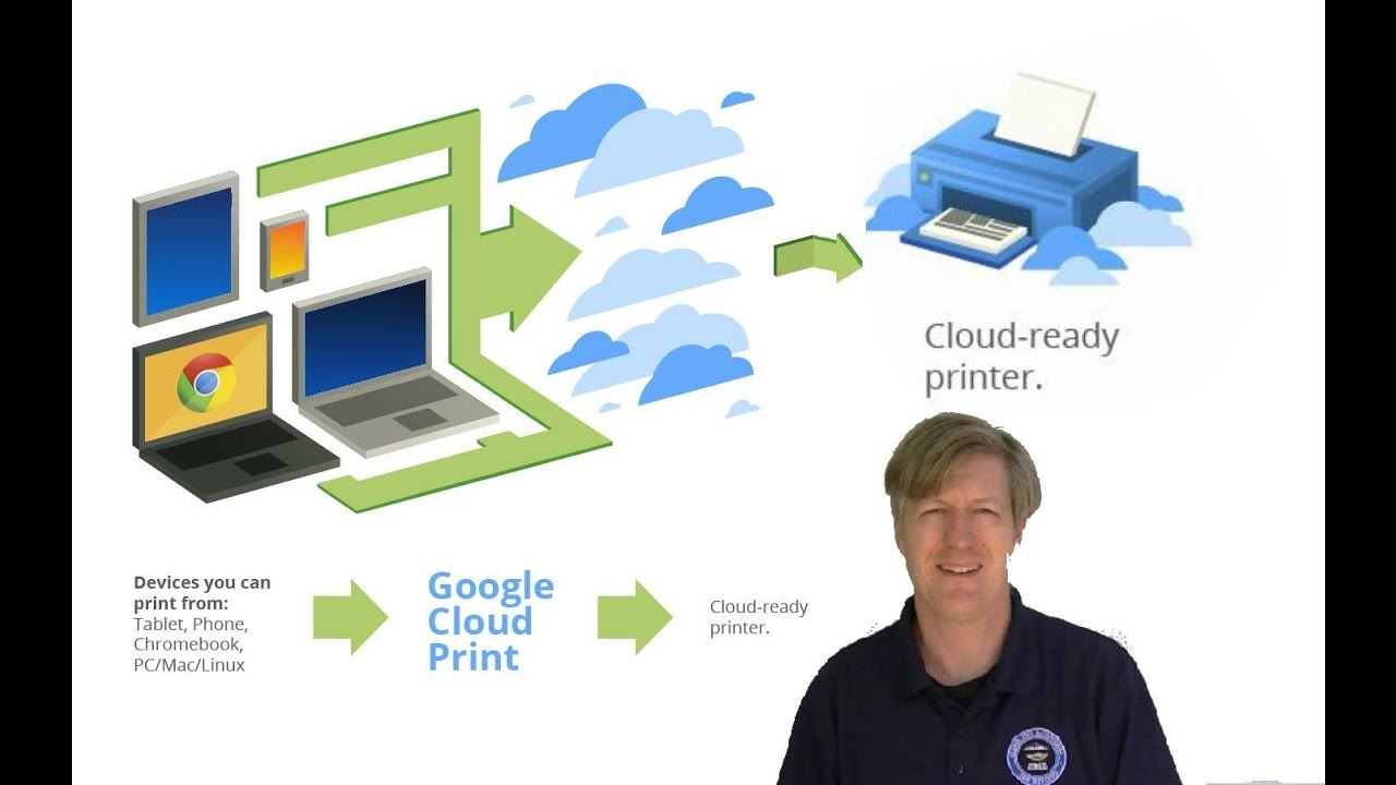 Cloud Printers For Chromebook