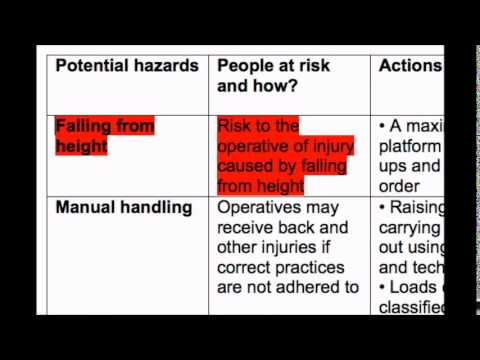 How to write a Risk Assessment