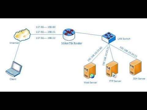 MikroTik Port Forwarding using Winbox
