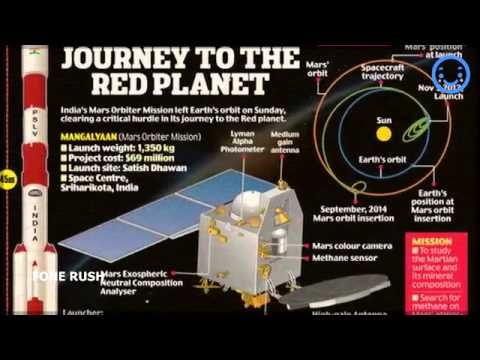 India Mars Mission Arrives In Orbit - India Mars Satellite Mangalyaan Successfully on sep