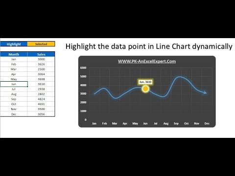 Highlight the Specific data point in a Line Chart Dynamically