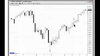 Day Trading Techniques With Candlestick Charts
