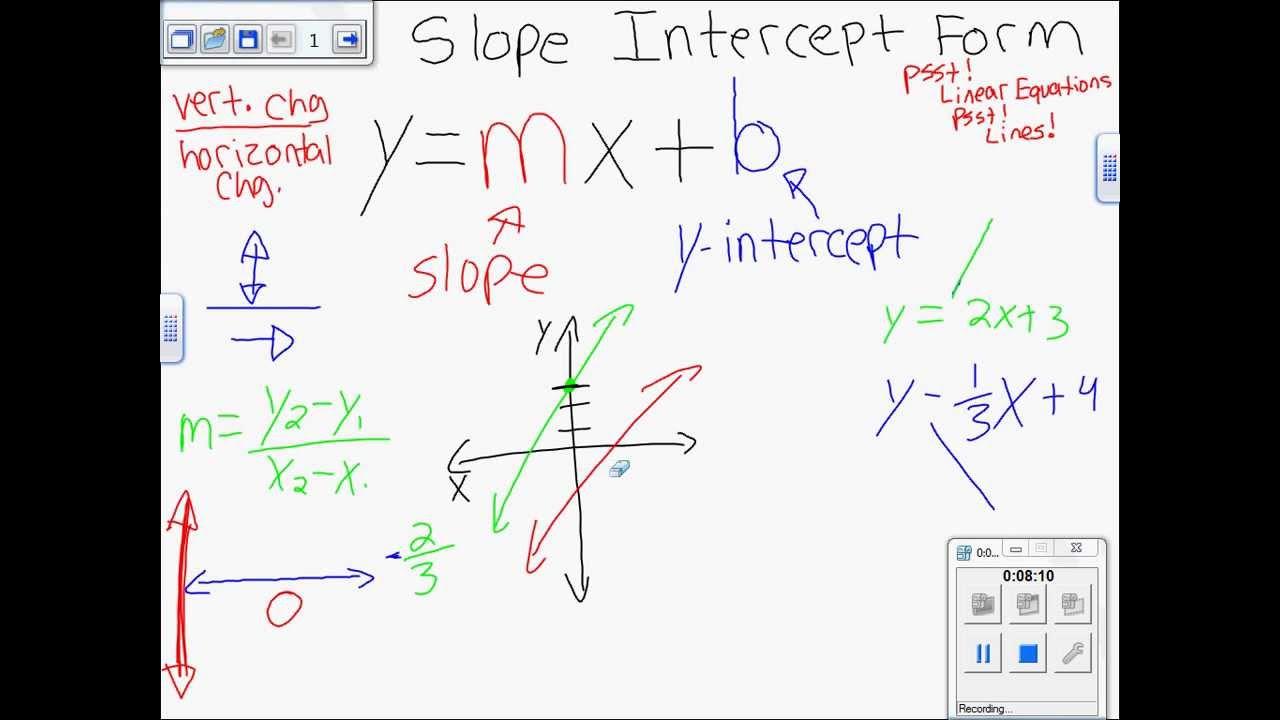 132 C Slope Intercept Form Y=mx+b Graphing It 7th & 8th Gr Algebra1 Skills