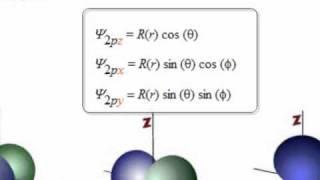 pdf orbital shapes