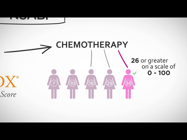 Oncotype DX for Early-stage Breast Cancer