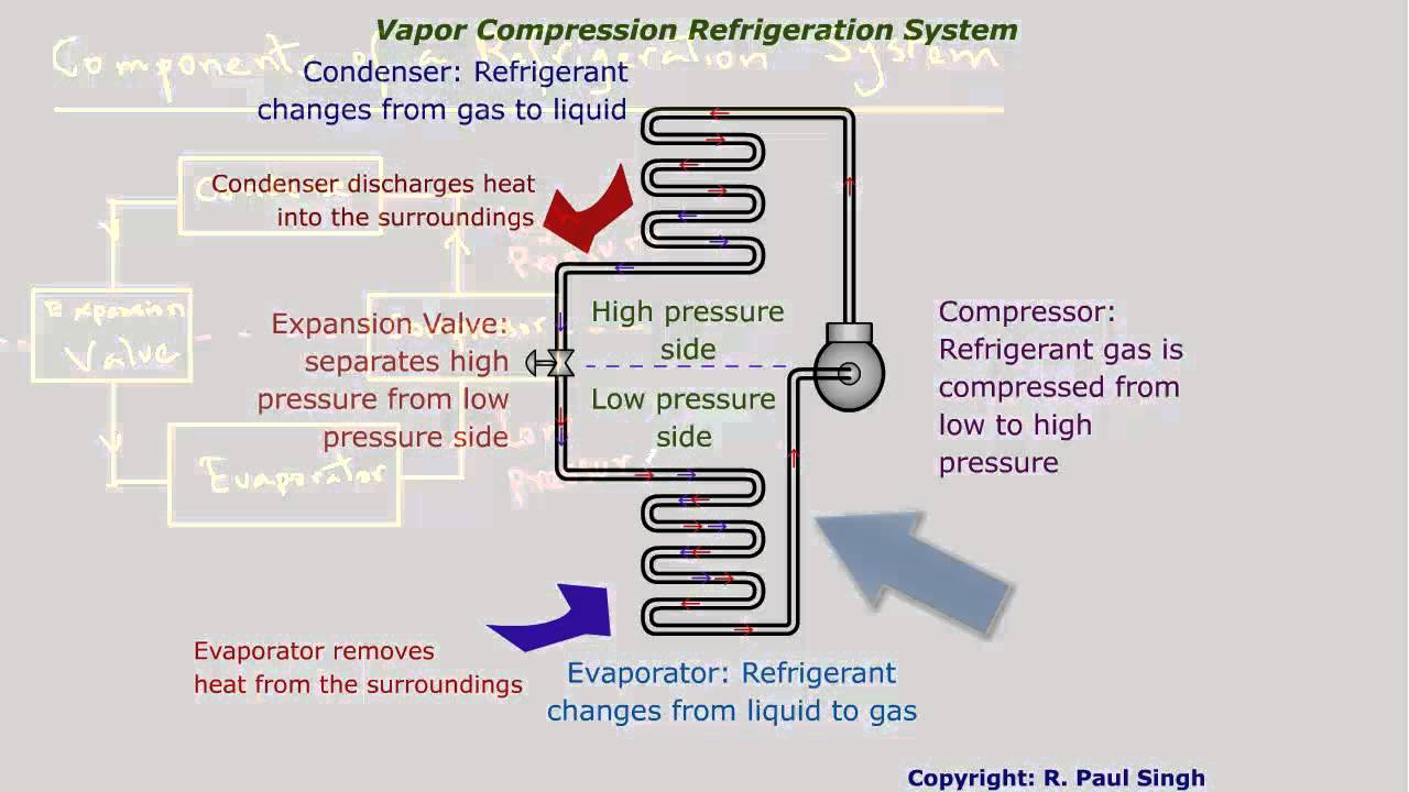 Refrigeration System Components Youtube