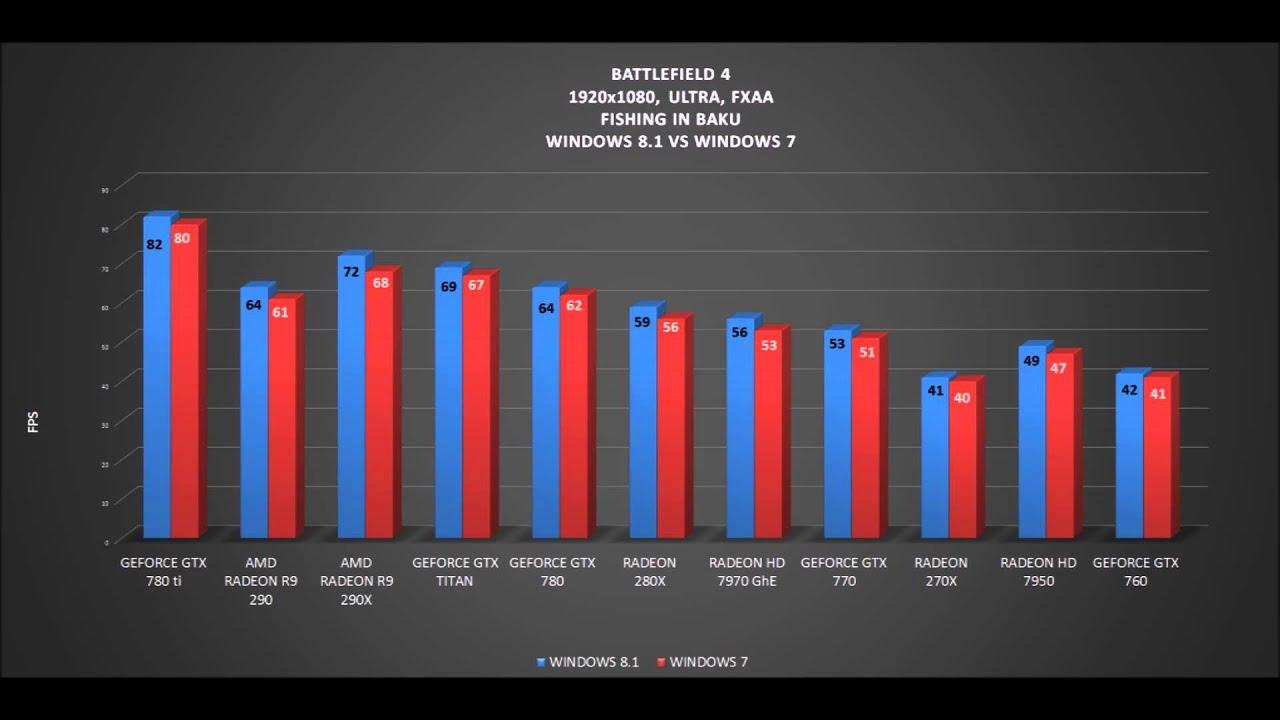 WINDOWS 8.1 VS WINDOWS 7 - BATTLEFIELD 4 - BENCHMARKS (GAMES PERFORMANCE COMPARISON) - YouTube