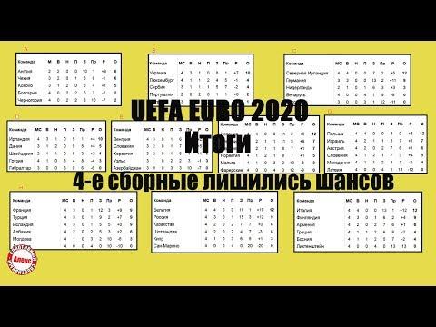 Футбол. Чемпионат Европы. Отбор. Итоговый обзор, который ждали все. 4 страны не попадут  ЕВРО 2020.