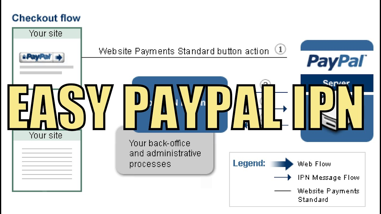 Paypals ipn instant payment notification in php tutorial paypals ipn instant payment notification in php tutorial sample code baditri Images