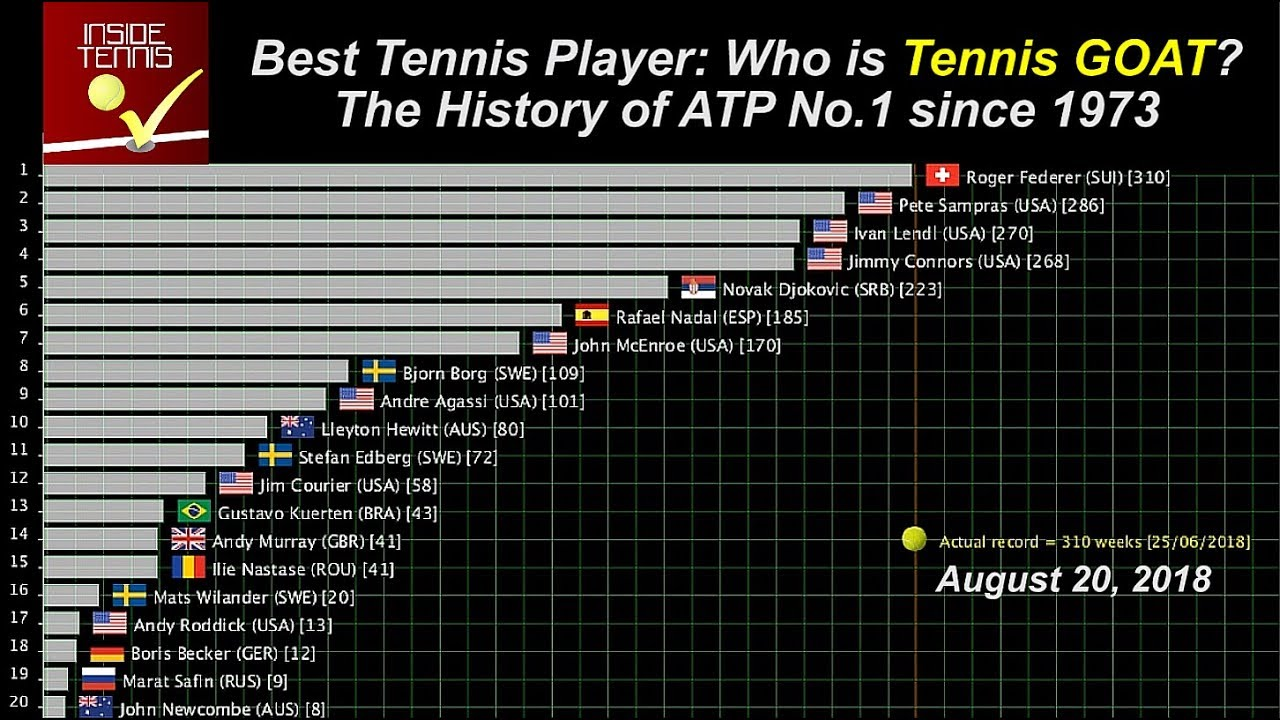 d49603db1e3 The History of ATP No.1 ranked singles tennis men players since 1973 ...