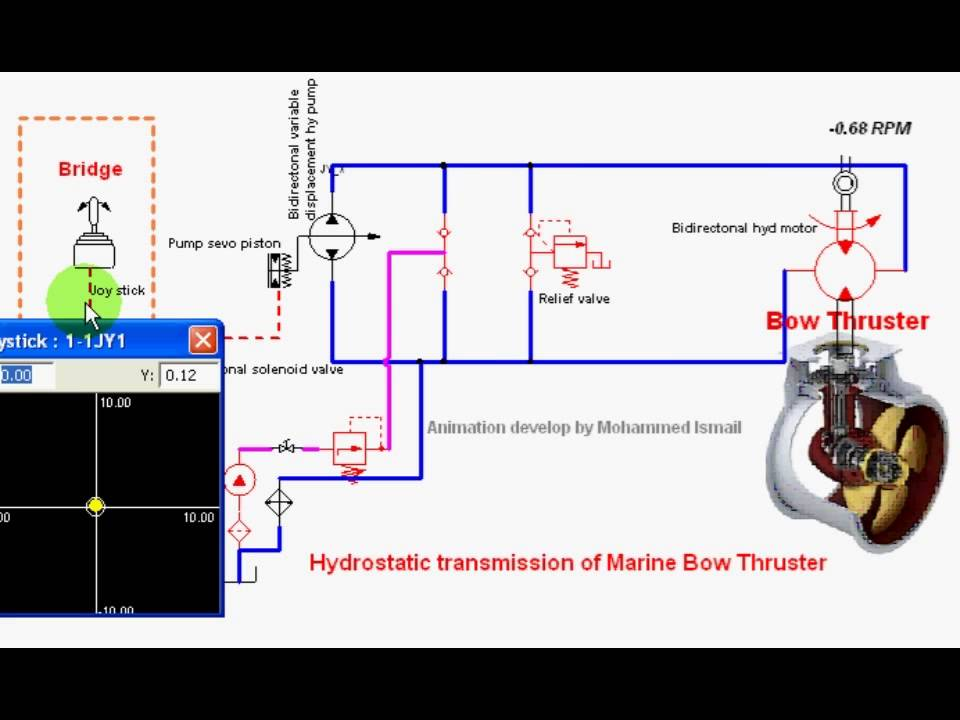 Ship Bow Thruster Youtube