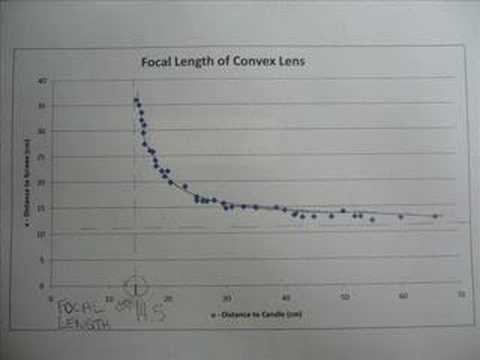 Finding the focal length of a convex lens by plotting graph between u and v